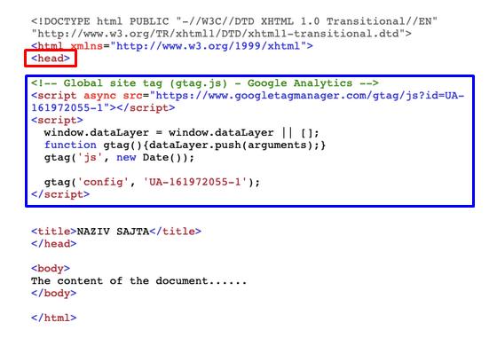 Unosenje GA koda u HTML