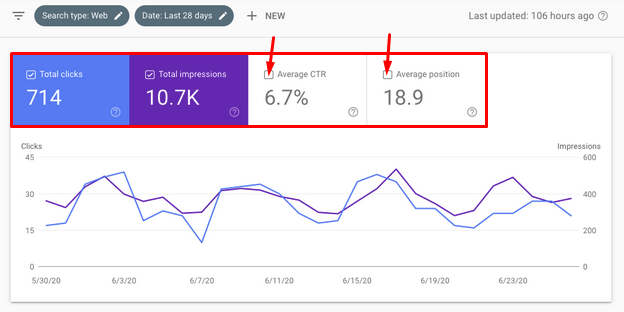 Google Searcg Console - Performance - Chart